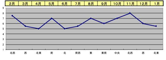 2019年 三碧木星 気運の遁甲